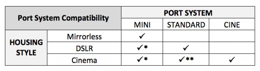 port system table - faq